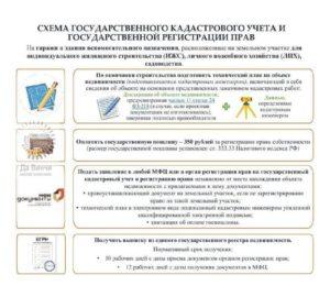 Дачная амнистия продлена в Подмосковье на 5 лет