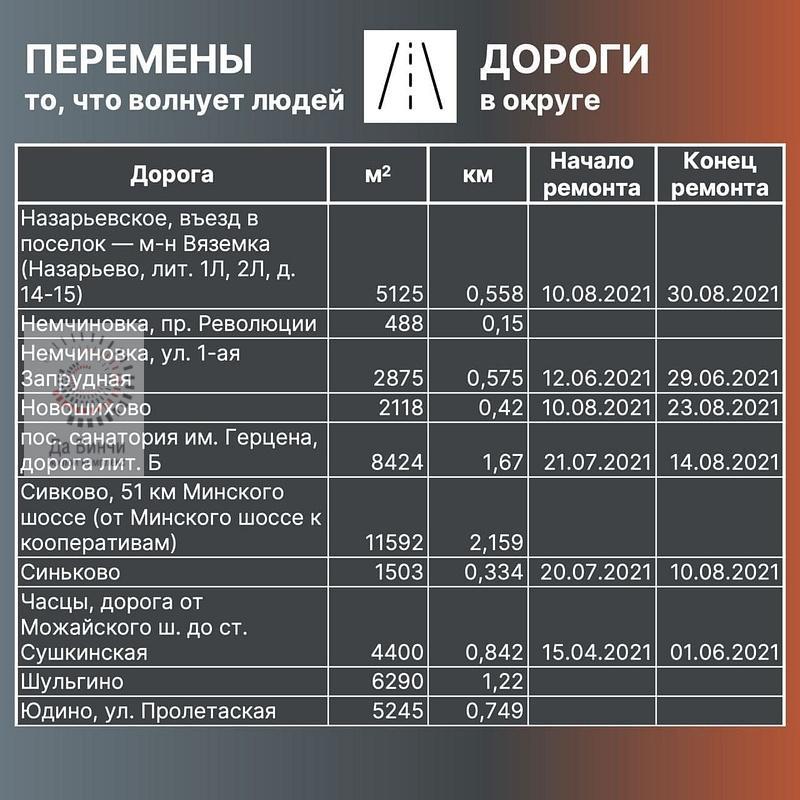 План ремонта дорог Одинцовский округ